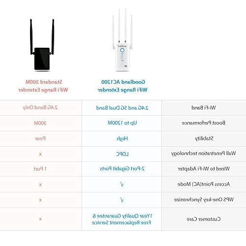 Goodland AC1200 Extender - 1200Mbps Wi-Fi 4 External Antennas Coverage - Easy Ideas